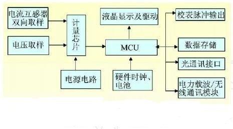PTC用于智能电表的保护应用