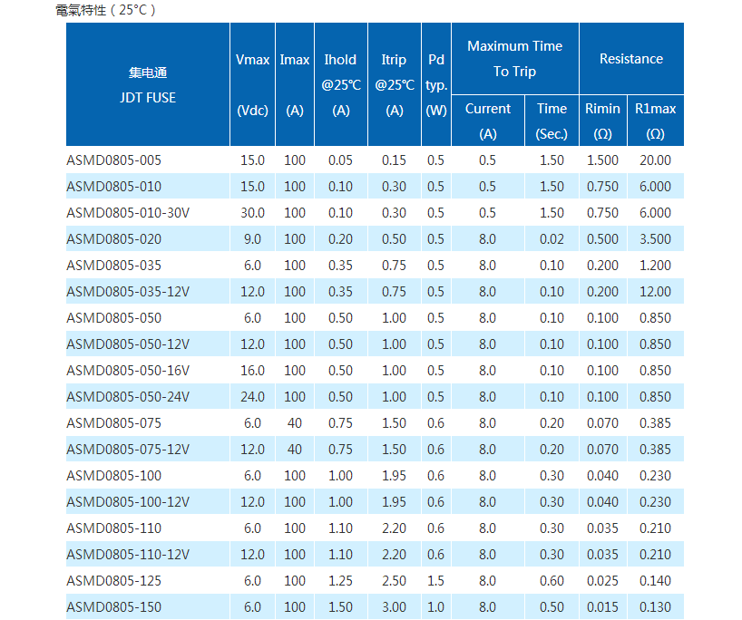 ASMD0805贴片保险丝参数表