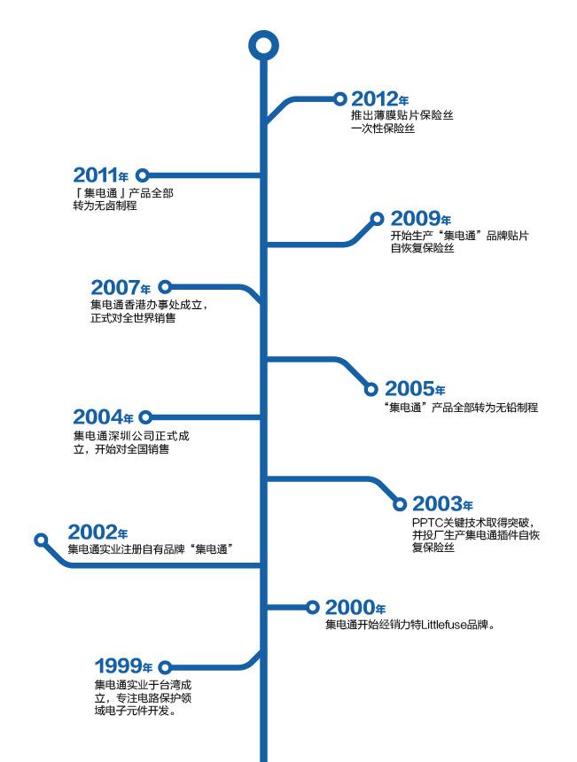 企业成长历程